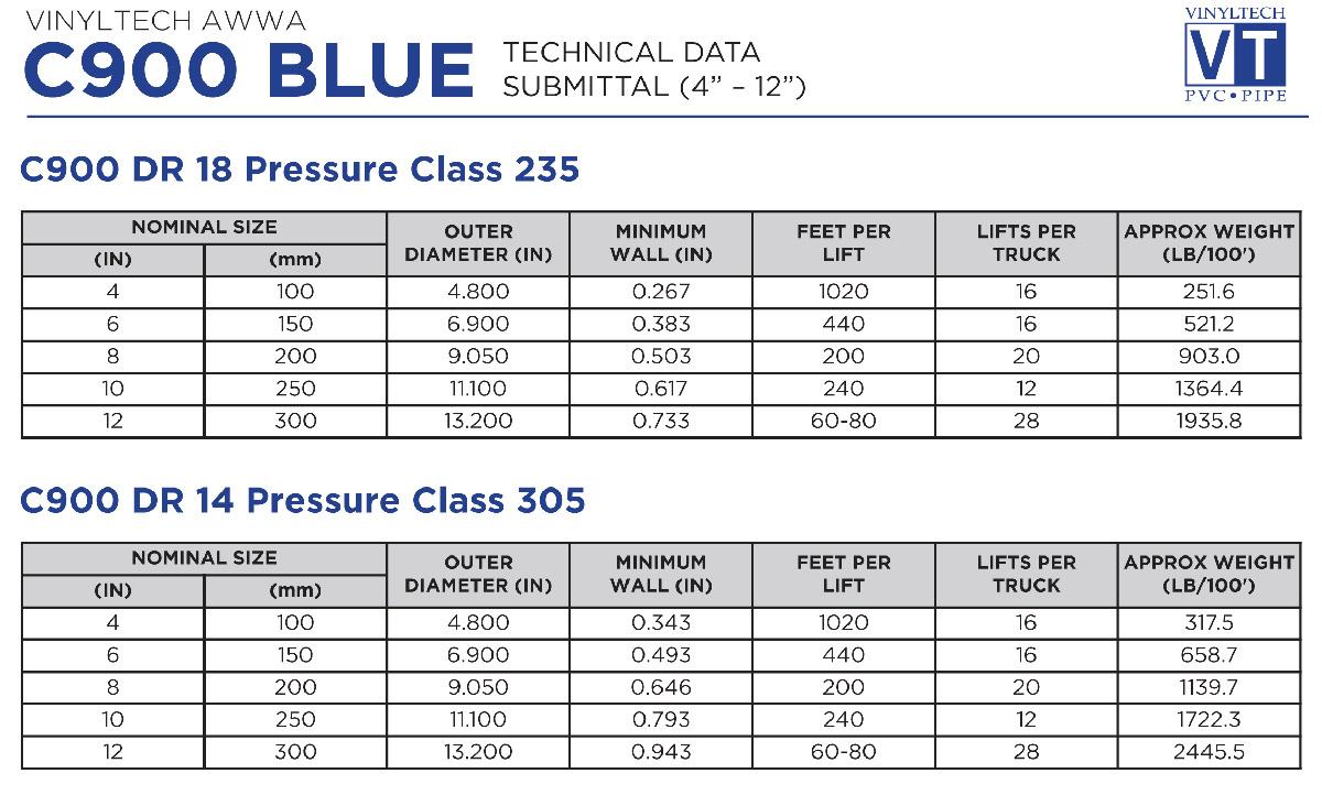 C900 Blue 4 12 Vinyltech Pipe