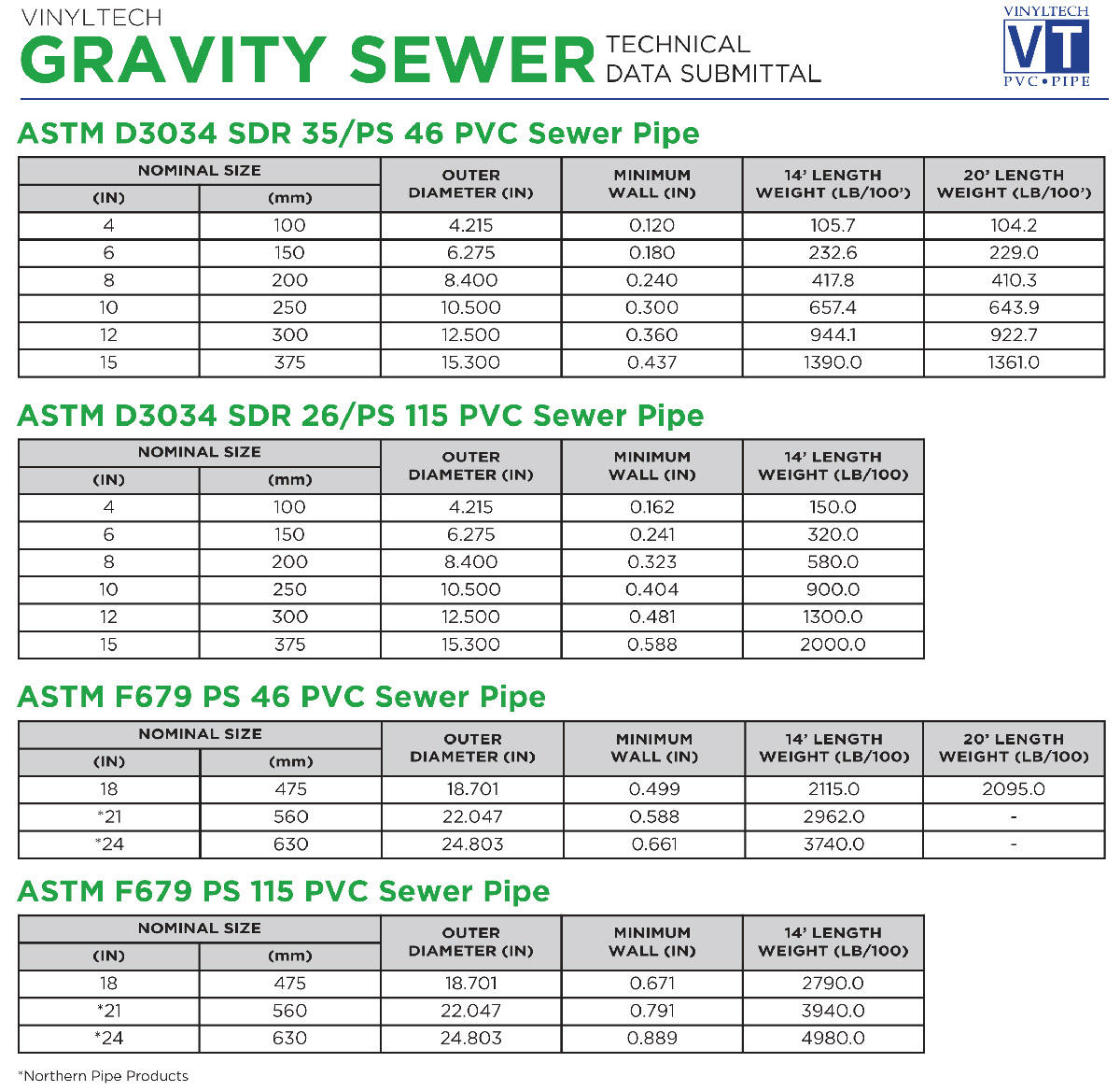 Gravity Sewer Vinyltech Pipe